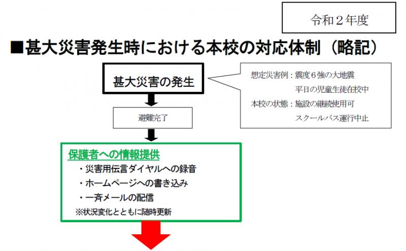 甚大災害発生時における本校の対応体制(りゃくき)チャート図