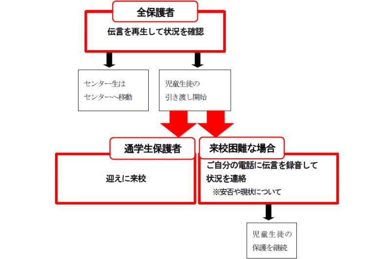 甚大災害発生時における本校の対応体制(略記)チャート図