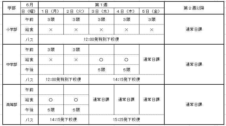 馴致期間(6月1日~6月5日)及び第2週以降の日課